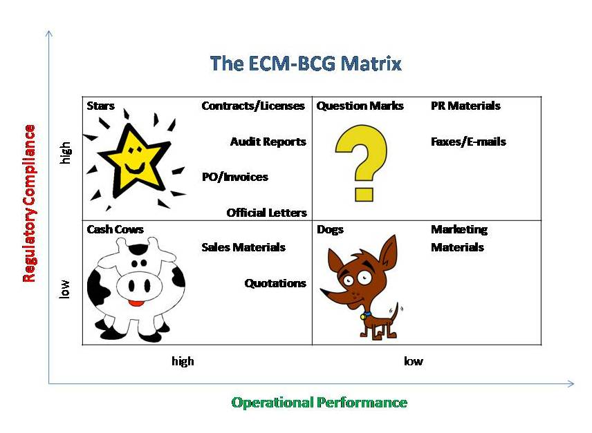 bcg matrix   the information managerhere i a modified bcg matrix has a good start as depicted in the sample diagram below
